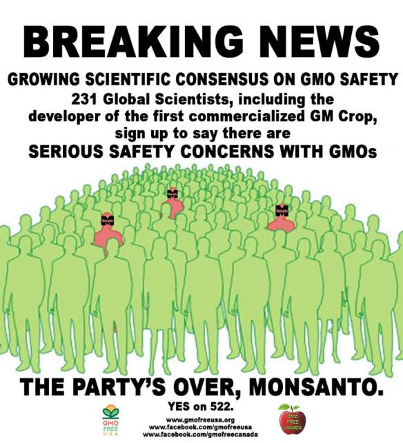 297 scientists and experts agree GMOs not proven safe