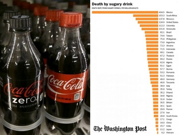 Sugary drinks linked to 180.000 deaths a year, study says